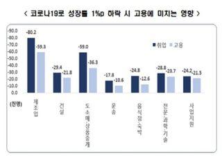 """한경연 """"성장률 1%포인트 하락시 취업자수 45만1000명 감소"""""""