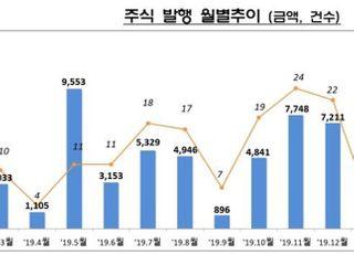 """""""기업 자금조달 쉽지 않네""""…4월 주식·회사채 발행 28.8% ↓"""