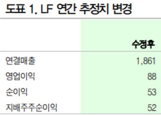 """""""LF, 올 하반기 성장전략 유효…목표가↓""""-DB금융투자"""