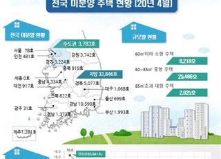 올 4월말 기준 전국 미분양 3만6629가구, 전월 대비 4.4%↓