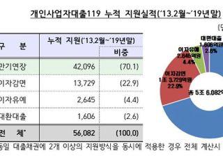 작년 '개인사업자대출119' 이용액 1조원 돌파…농협·부산은행 '우수'