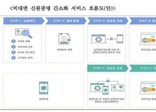저축은행 앱 'SB톡톡플러스', 생체인증 실명확인 '5초'만에 가능