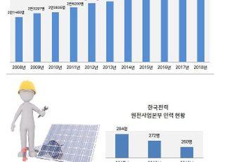 '탈원전 3년', 원전 근로자가 사라진다…2030년까지 3천개 ↓