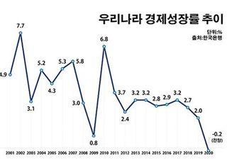 [마이너스 경제 현실로] 20여년 만에 다시 드리운 역성장 그림자