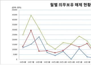 예탁결제원, 6월 1억1750만주 의무보호예수 해제 예정