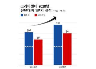 코리아센터, 1분기 영업이익 24억…전년비 29.9% 증가