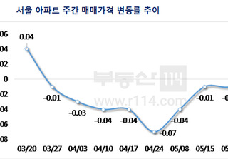 [주간부동산시황] 서울 아파트값 9주만에 상승 전환