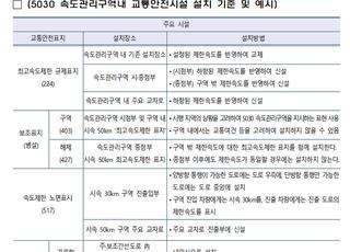 """""""전국 도심부 '안전속도5030' 도입 빨라진다"""""""