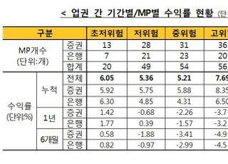 4월 일임형 ISA 누적수익률 6.6%...전월 대비 3.67%p↑