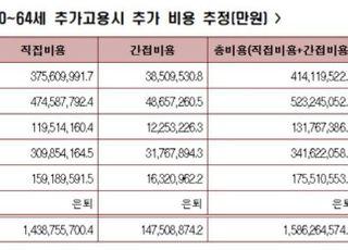 """한경연 """"65세로 정년 연장시 연 15.9조 추가비용 발생"""""""
