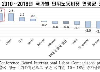 """""""한국 노동비용 경쟁력 약화…고임금이 기업유턴 막아"""""""