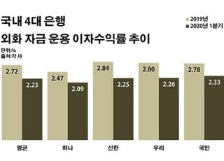 시중은행 외화 투자 효율 '뚝'…코로나發 저금리 '새 고민'