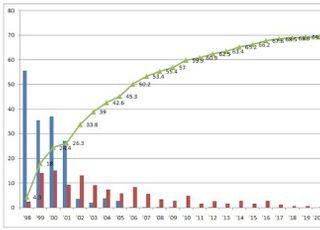 올해 1분기 공적자금 361억원 회수…회수율 69.3%