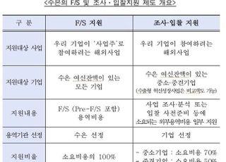"""수은 """"기업 해외진출 '사업타당성조사' 비용부담? 지원해드려요"""""""