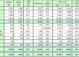 쌍용차 5월 판매 32.8%↓…전월 대비는 회복세