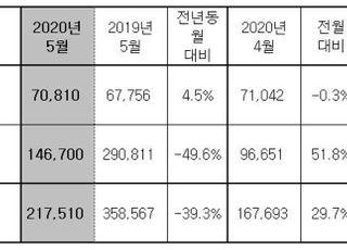 현대차, 5월 21만7510대 판매…39.3%↓ '해외 반토막, 내수 호조'
