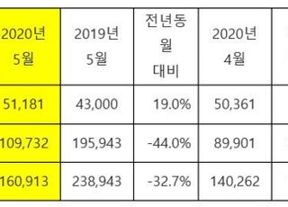 기아차, 5월 16만913대 판매…32.7%↓ 내수판매 19.0%↑