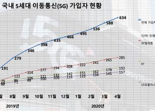 """5G 가입자 4월 634만명…""""갤노트20에 연내 1천만 돌파 달려"""""""