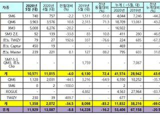 """르노삼성, 5월 내수판매 72.4% 급증 """"XM3·캡처 쌍끌이"""""""