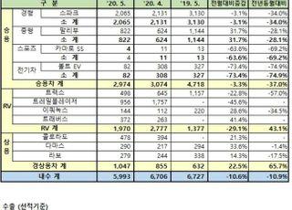 한국GM, 5월 2만4778대 판매…39.7%↓