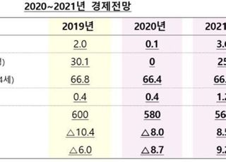 [하반기 경제정책방향] 올해 경제성장률 0.1%…총력전 펼쳐야 가능