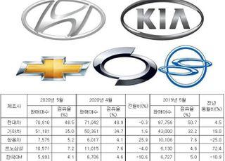 완성차 내수판매 9.3%↑…해외판매는 '반토막'