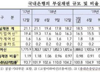 1분기 은행 부실채권비율 소폭 상승…케이뱅크 상승폭 '최대'