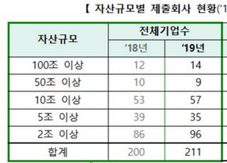 """거래소 """"코스피211개사 기업지배구조 보고서 공시 완료"""""""