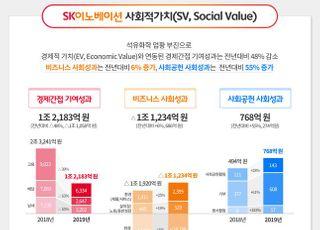 "SK이노베이션, 작년 사회적 가치 1조 감소…""딥 체인지 필요성 절감"""