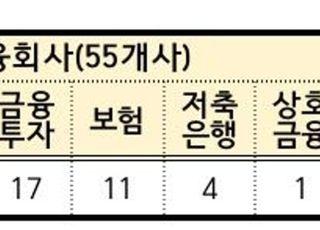 """금융권 등 116개사 """"마이데이터 사업 희망""""…30일 허가설명회"""