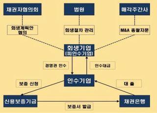 """신보, '회생기업 인수' 2개 기업에 32억 지원…""""M&A보증"""""""