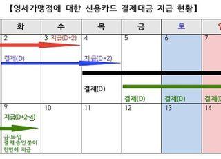 """영세가맹점, '카드승인액' 기반 주말대출 길 열린다…""""운영자금 숨통"""""""
