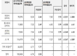 """보험계약대출 금리 최대 0.6%p 인하…""""연 589억 이자부담 경감"""""""