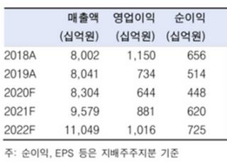 """""""삼성전기, 3분기부터 실적 상승할 것…목표가↑""""-한국투자증권"""