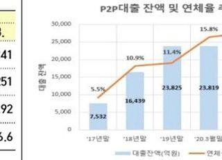 """금융당국 """"P2P대출 연체율 올들어 5%p 급증…투자 신중해야"""""""