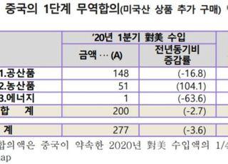 """무협 """"미·중, 무역합의 이행률 낮아…한국에 이득"""""""