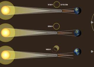 """내일 태양 절반 가리는 부분일식…""""맨눈 관측 시 실명 가능성"""""""