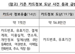 """금감원 """"'카드번호 도난' 유효카드 61만건…부정사용 이상징후 없어"""""""