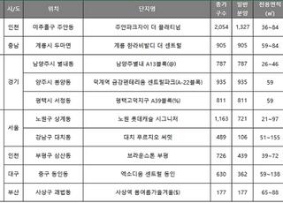 [주간분양] 규제 막차 단지 마무리…전국 4765가구 청약 접수