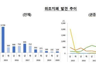 올 상반기 위조지폐 129장 '역대 최저'
