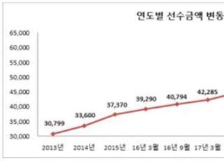 올해 상반기 상조업체 가입자 수 35만명 증가