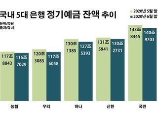 5대 은행 예금 한 달 새 10조 이탈…예대율 관리 '촉각'