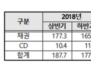 상반기 채권·CD 등록발행 규모 235조원…6개월 새 16.4%↑