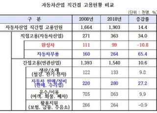 """국내 자동차산업 직간접 고용 190만명…""""고용유지 지원 확대해야"""""""