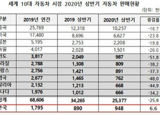 세계 10대 車 시장 상반기 판매 25.9% 감소…한국 12위→6위 상승