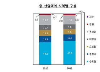 수도권 경제 쏠림 확대…국내 생산 절반 차지