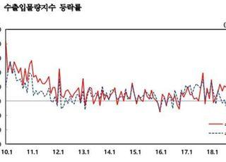 6월 수출물량지수 전년比 1.4%↓…3개월 연속 하락