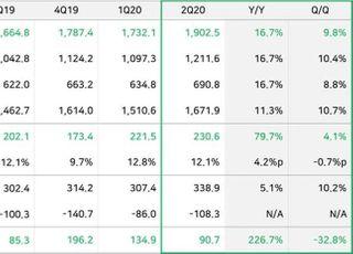 네이버, 2Q 영업익 2306억…'비대면'에 전년비 80%↑ '역대 최대'