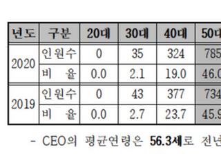 코스닥사 CEO 평균치…'56.3세·서울대·이공계'