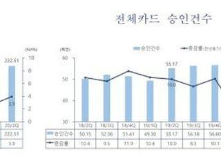 """2분기 카드승인액 3.9% ↑…""""재난지원금 효과에 소비 회복"""""""
